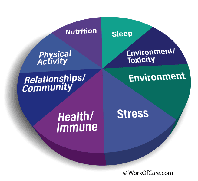 Managing the lifestyle changes that accompany chronic illness can be challenging