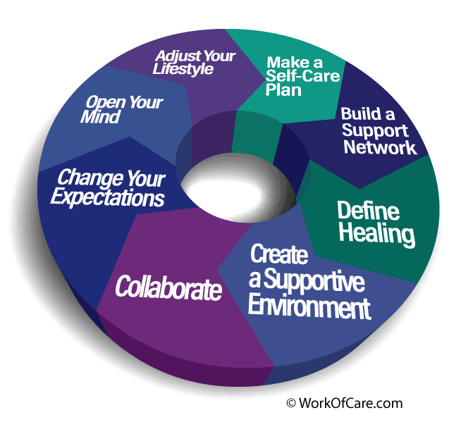 WOC-8-Step-Circle