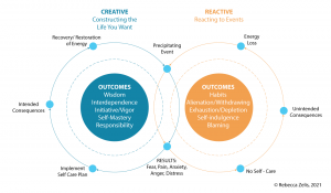 Chart Showing Creative versus Reactive Outcomes